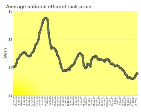 Avg_national_ethanol_rack